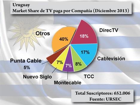 Uruguay TV paga MS a dic13 URSEC