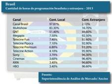 Cantidad de horas de programación brasileña y extranjera - 2013. Fuente: Superintendência de Análise de Mercado/Ancine