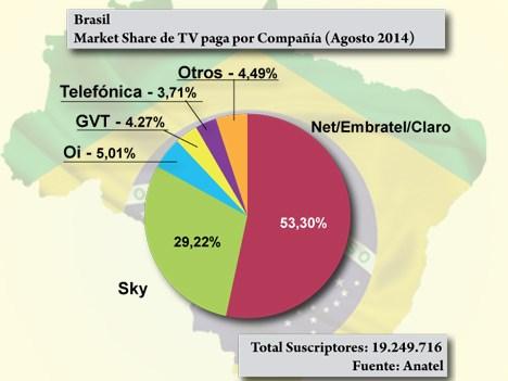 Brasil TV Paga por compañía a Agosto 14 Anatel
