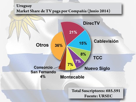 Uruguay TV paga MS a jun14 URSEC