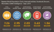 Global Digital Stats (Sep. 2014)