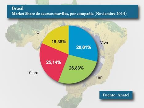 Brasil telefonía móvil a noviembre 14 MS