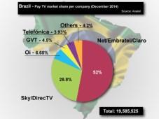 suscriptores brasil tv paga