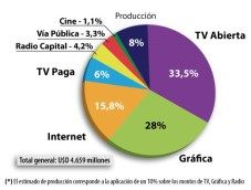 Argentina: Inversión publicitaria creció 32,1% en 2014