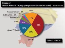 Ecuador TV paga por compañía Arcotel dic2014