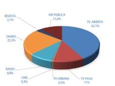 Chile: Market share de inversión publicitaria por medio - 2014 (Fuente: AAM)