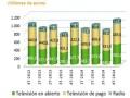 Ingresos en sector audiovisual, por sectores (4Q 2014). Fuente: CNMC/Panorama Audiovisual