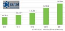 Costa Rica Evolución de TV paga a dic 14 Sutel