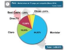 Perú MS por compañía TV paga marzo 2015