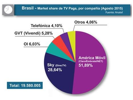 brasil anatel tv paga