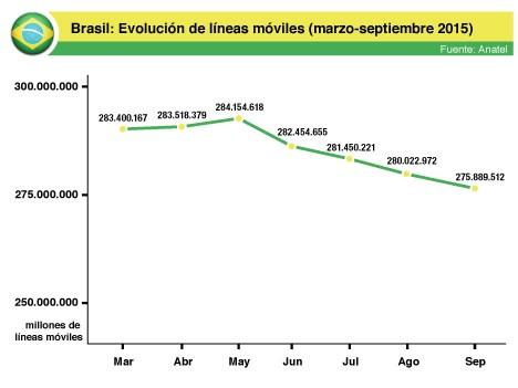 Brasil: 275,89 millones de líneas móviles en septiembre