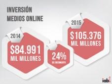 Chile: inversión publicitaria online totalizó USD 159,1 millones en 2015