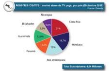 Dataxis: La TV paga y OTT en América Central