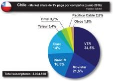 Chile - TV paga MS por compañía junio 2016 Subtel