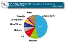 Centroamérica: grandes oportunidades para la TV Paga, banda ancha y OTT