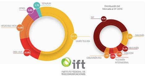 México Market share de TV paga por operador a septiembre de 2016 (IFT)