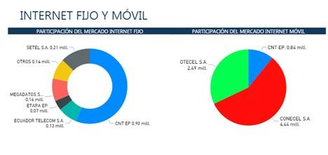 Ecuador: Market share de Internet fijo y móvil, por compañía a diciembre 2016 (Fuente: Ministerio TIC - Gobierno de Ecuador)