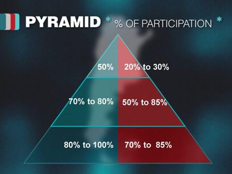 Nuevo sistema piramidal de fomento del INCAA