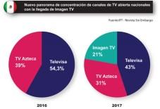 Mexico cconcentración de canales abiertos nacionales 2017