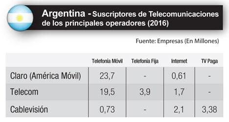 Argentina principales Telcos suscriptores 4Q16