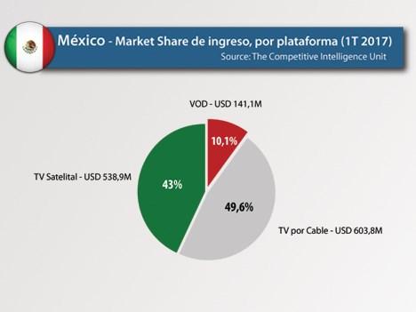 México: servicios de VOD captan un 10,1% de los ingresos del sector audiovisual