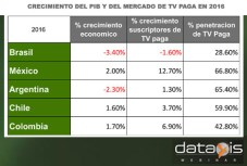 Dataxis TV paga % 2016