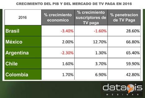 Dataxis TV paga % 2016