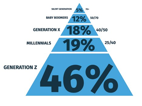 Distribución de la población mundial, por generación. Fuente: Zoomin.TV