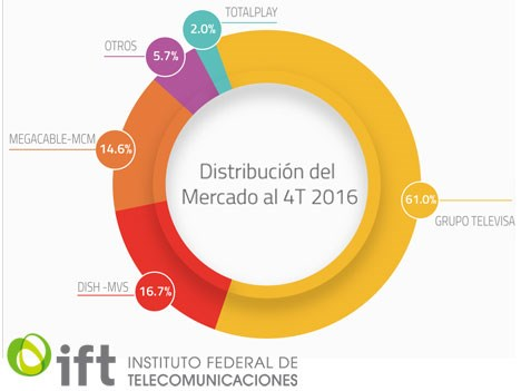 México Market share de TV paga por operador a diciembre de 2016 (IFT)