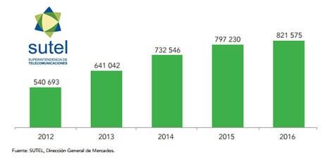 Costa Rica evolución TV paga 2012-2016