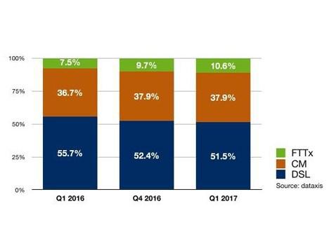 Participación del mercado de banda ancha en Latinoamérica por accesos, según tecnología