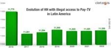 Piratería alcanzó a 7% de penetración en Latinoamérica