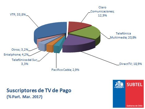 Chile Subtel TV paga mar17