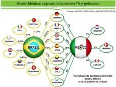 MIP Cancún: Informe sobre coproducciones y fomento audiovisual en América Latina