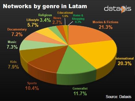 Dataxis: Distribución de canales de TV paga en LatAm, EE.UU y Canadá