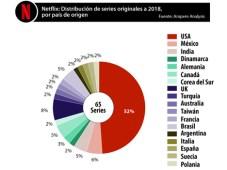 """Ampere Analysis: """"Premificación"""" y globalización, motores del SVOD"""