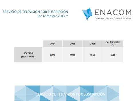 Argentina: TV paga llega a 9,36 millones de suscriptores en septiembre