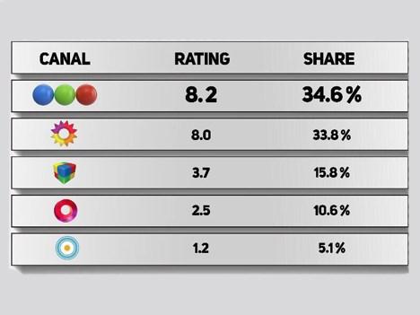 Telefe se consagró como el canal de TV abierta más visto de Argentina en 2017, según Ibope