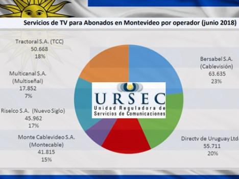 Uruguay: URSEC reporta 735 mil suscriptores de TV paga para junio pasado