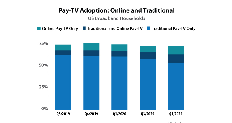 EE.UU: Crece la brecha entre el Streaming y la TV paga lineal
