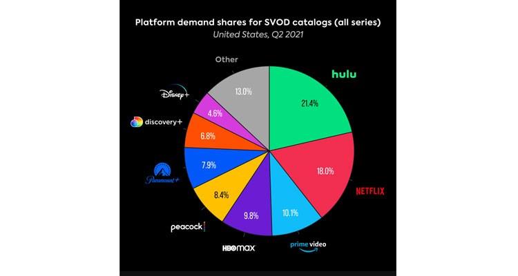 USA: Parrot Analytics reporta aumento de demanda de Discovery+ en 2Q 2021