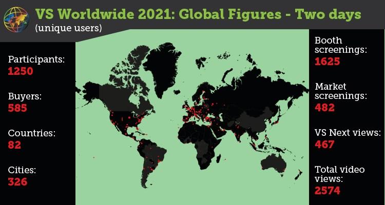 Virtual Screenings Worldwide: what the buyers prefer