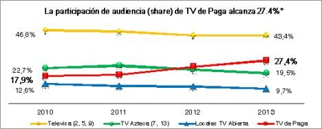 Fuente: IBOPE Media, datos México. Total día, lunes a domingo