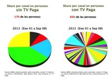 Share de audiencia por canal, en personas con y sin TV paga
